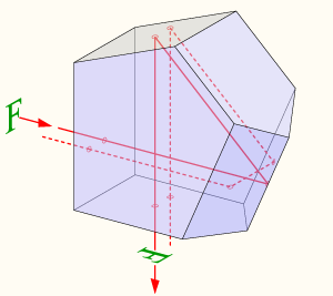 Function of a roof prism and pentaprism